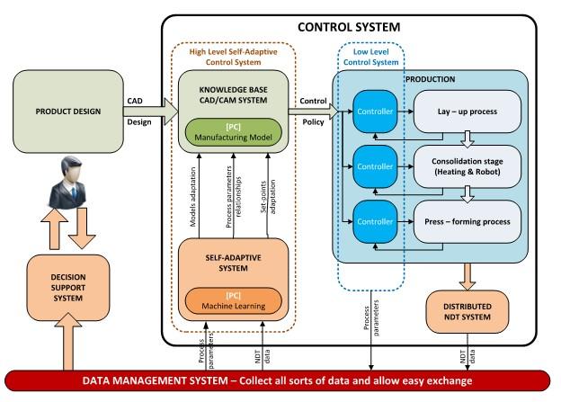 Plataforma de fabricación competitiva y de fabricación industrial, compatible con la visión Industry 4.0