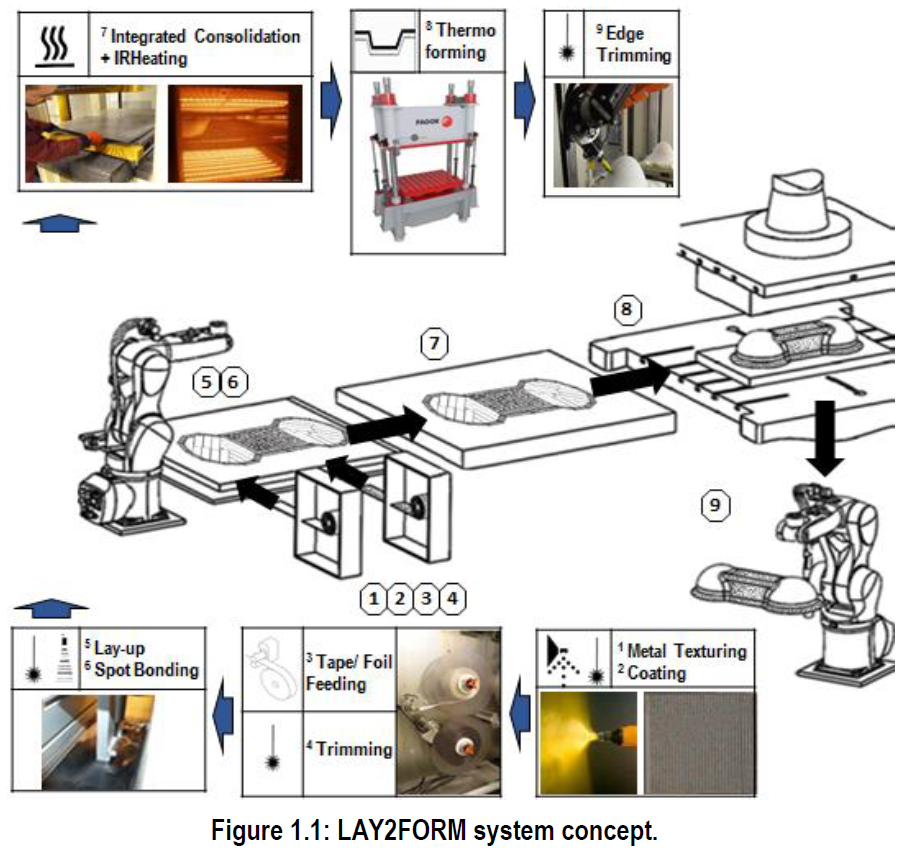 Integración de todos los sistemas de los que estará compuesta la línea de fabricación.