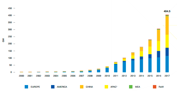 Source:Solar Power Europe EVOLUTION OF GLOBAL TOTAL SOLAR PV INSTALLED CAPACITY 2000-2017
