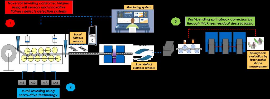 Flatbend process chain